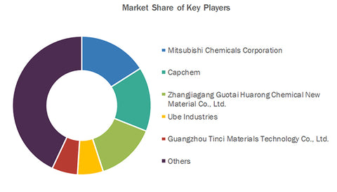 Innovations in Electrolytes - Market Research of Liquid and