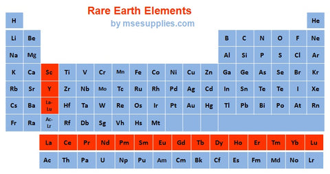 Greenland mining rare earth elements on periodic table regulation greenland mining rare earth elements on periodic table urtaz Gallery
