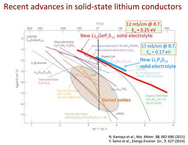 Recent advances in solid-state lithium conductors from msesupplies.com