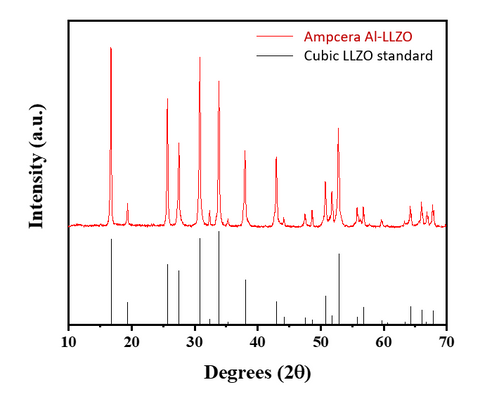 XRD of Al-LLZO from Ampcera_MSE Supplies