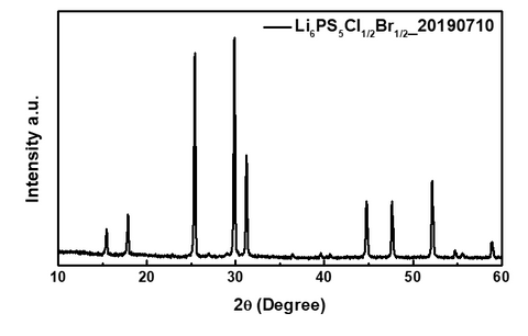 XRD of Li6PS5Cl0.5Br0.5 powder Ampcera