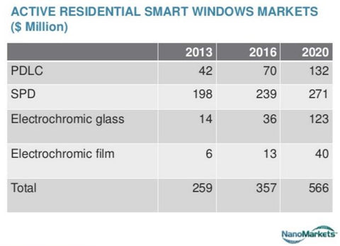 active smart glass types