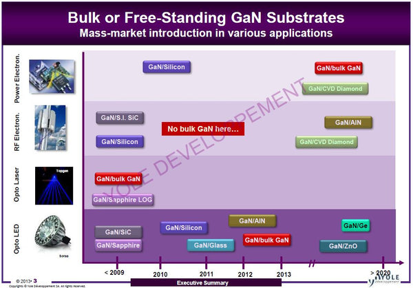 applications of free standing GaN substrates from mse supplies