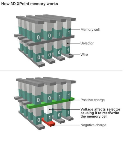 how 3D XPoint memory works