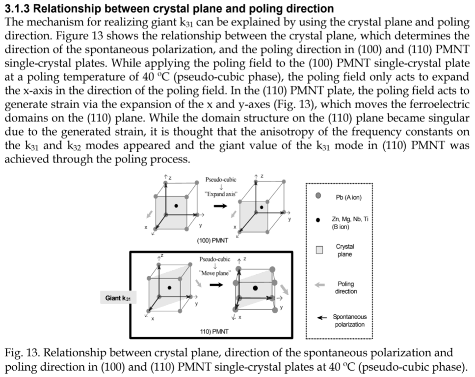 relationship between crystal plane and poling direction PMNT