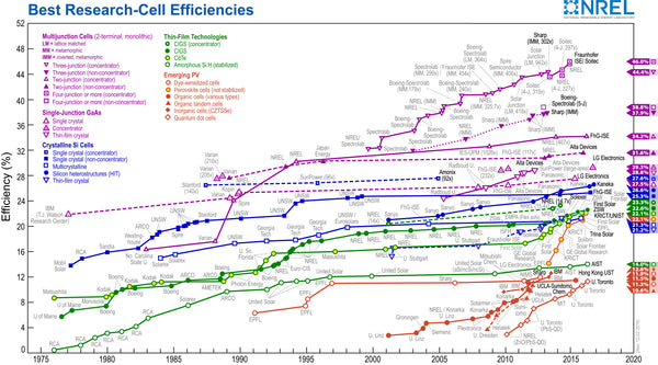 solar cells efficiency chart by NREL