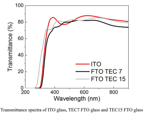 transmittance spectra of ITO glass, TEC 7 FTO glass and TEC 15 FTO glass