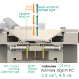 Raman electrochemical quartz crystal microbalance flow cell setup,  MSE Supplies LLC