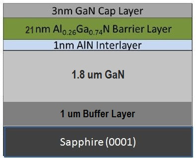 GaN High Electron Mobility Transistor (HEMT) on 2 Inch Sapphire Substrate,  MSE Supplies