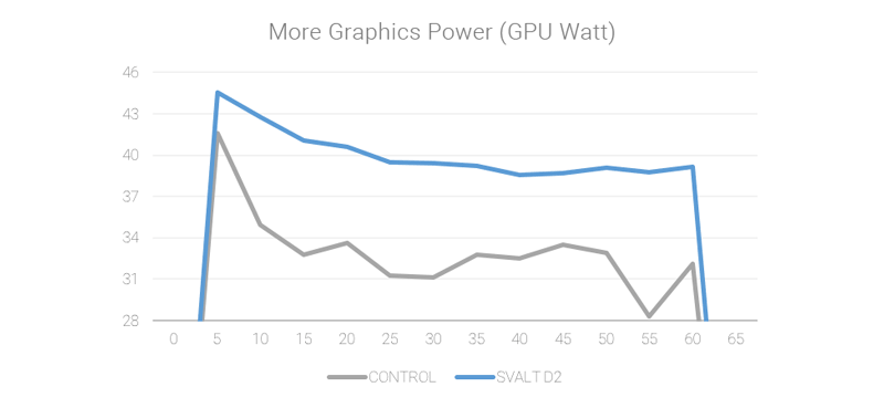 SVALT D2 performance test charts for graphic power