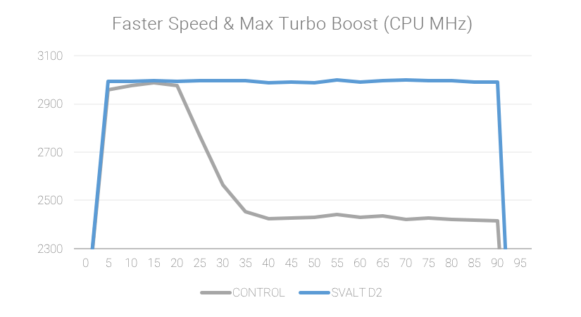 SVALT D2 faster speed and max Turbo Boost CPU MHz test charts