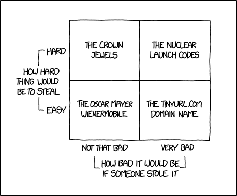 XKCD 1698 Theft Quadrants