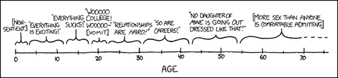 XKCD 907 Ages