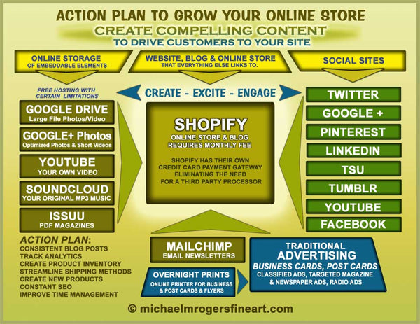 GROW YOUR ONLINE STORE ACTION PLAN