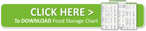 Food Storage Chart Download