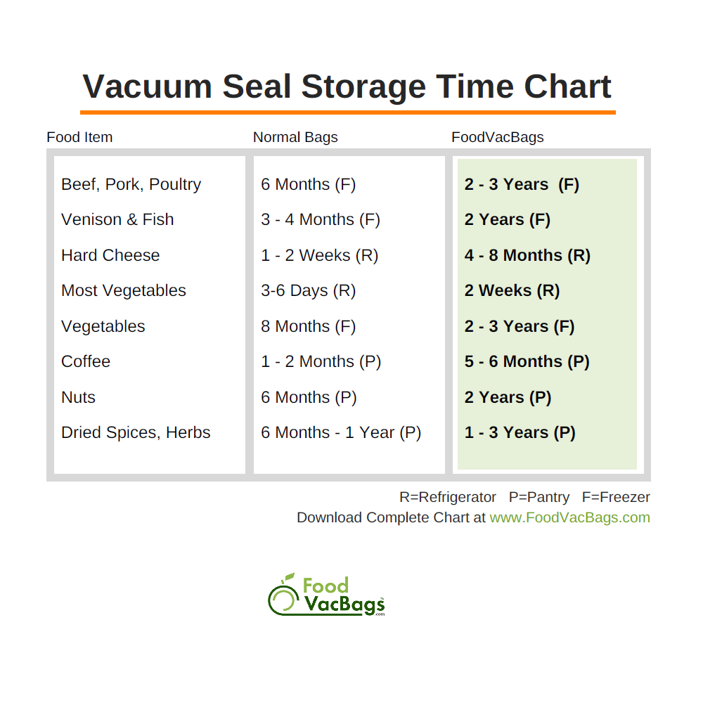 vacuum seal storage time chart mini