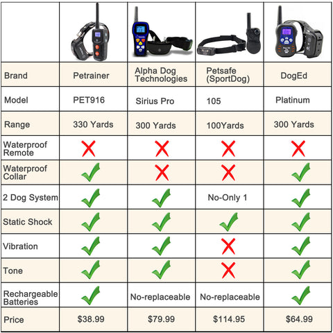 Petrainer PET916 Shock Collar Comparison Chart