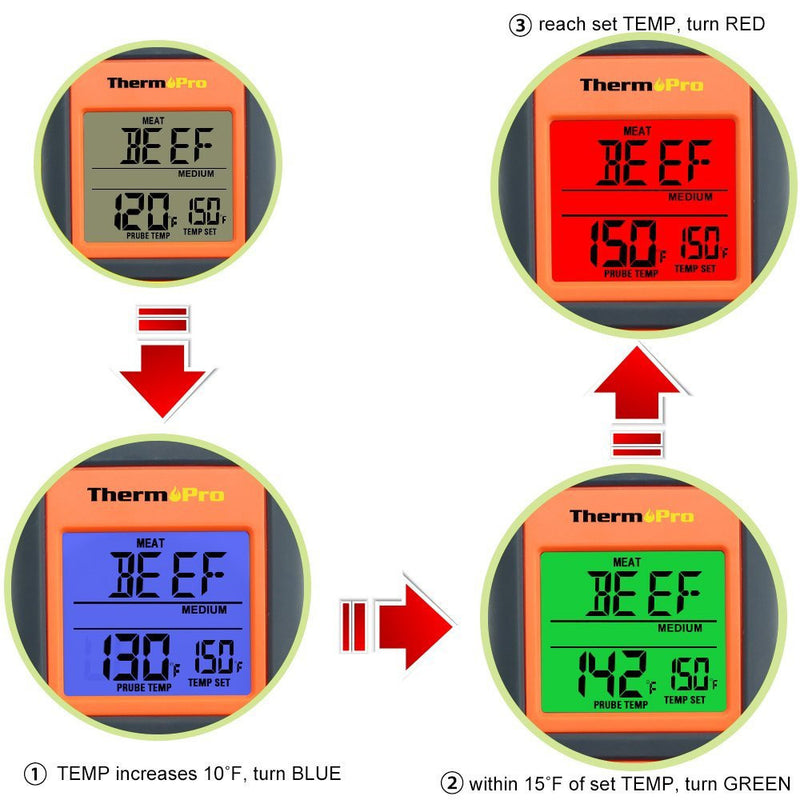 ThermoPro TP-06 Digital Meat Thermometer - When temperature increases, the screen changes color