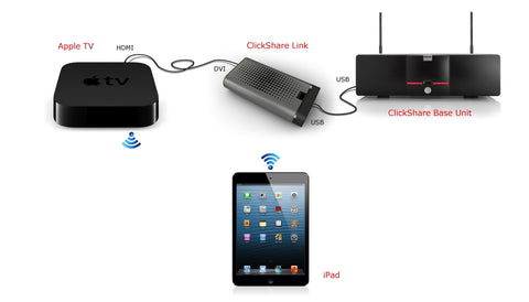 Connect iPhone to TV using Apple TV