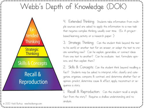 Webb's Depth of Knowledge Plain English