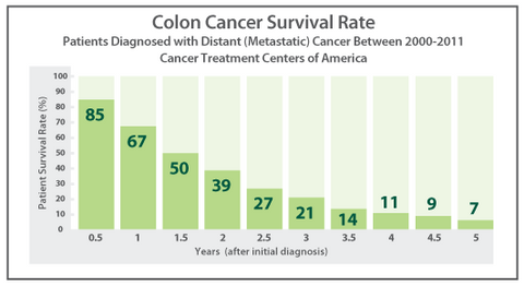 Take a Look at the Cancer Treatment Centers of America ...  Colon