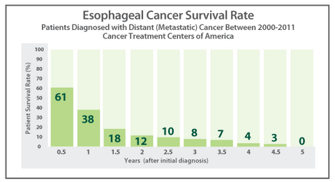 Take A Look At The Cancer Treatment Centers Of America
