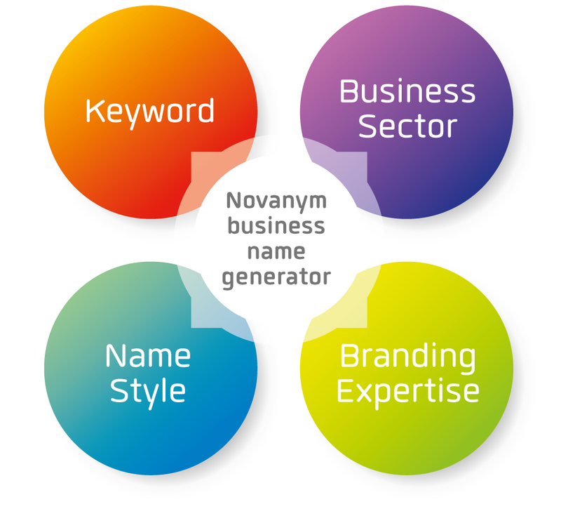Business Name Generator | Brand Names with A Human Touch | Novanym