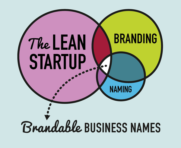 Name your startup the Lean branding way