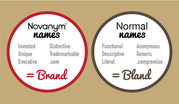 Find a good business name with Novanym