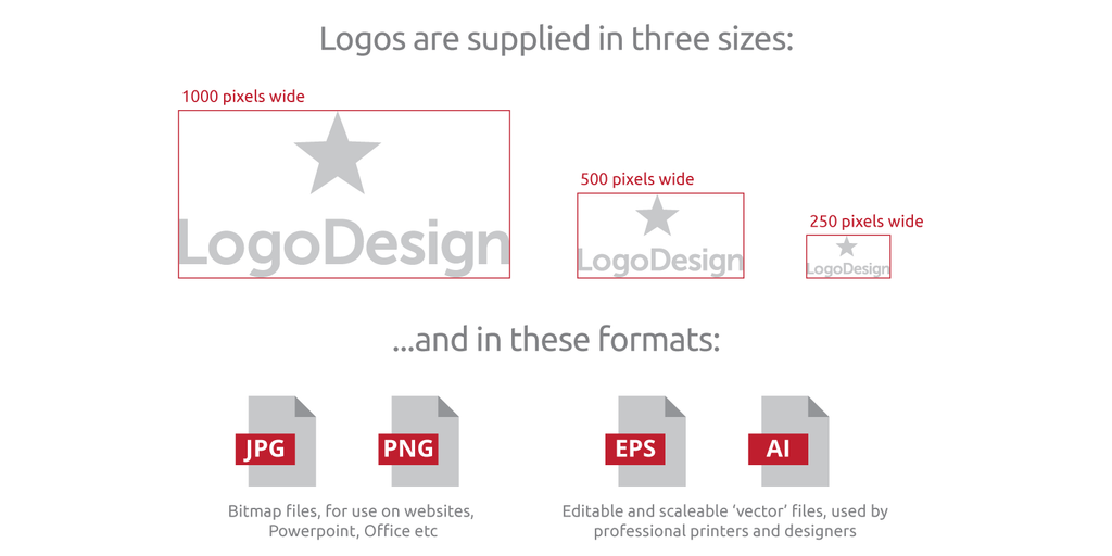Sizes and formats of logos supplied by Novanym