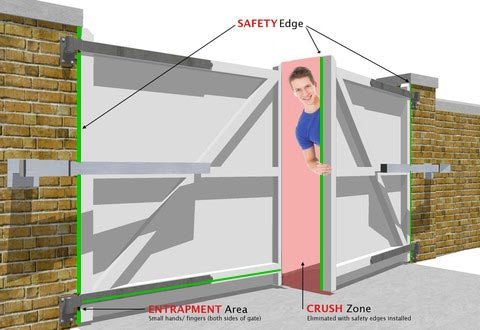 Gate entrapment areas