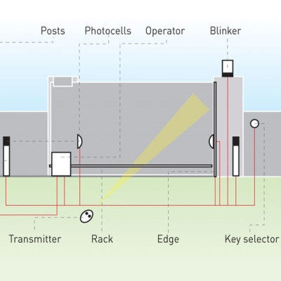 gate photocell wiring diagram gate image wiring wiring diagram for bft photocells wiring image on gate photocell wiring diagram