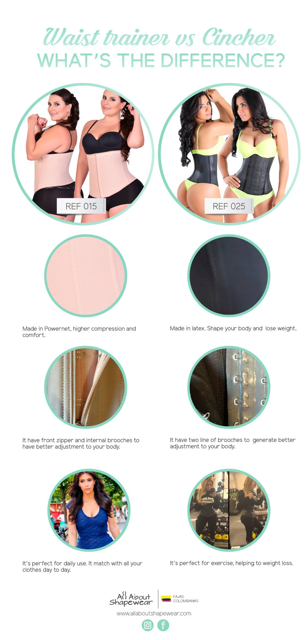 What is the difference between a Waist Trainer & Waist Cincher?