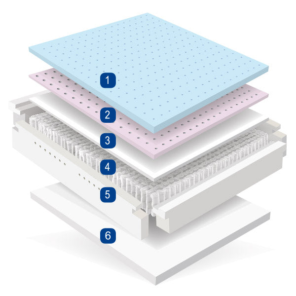 MLILY Fusion Superb Hybrid Gel Mattress