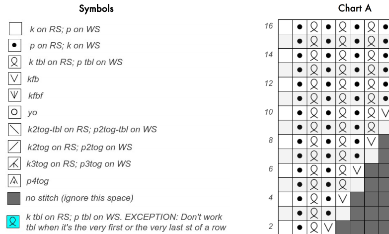 How To Read Knitting Pattern Charts Dolapgnetband