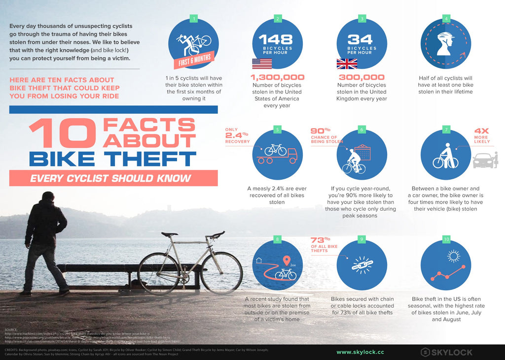 10 Facts About Bike Theft Every Cyclist Should Know