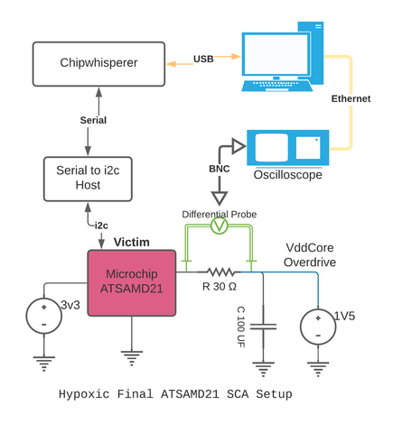 Hypoxic CPA Side Channel Attack Setup