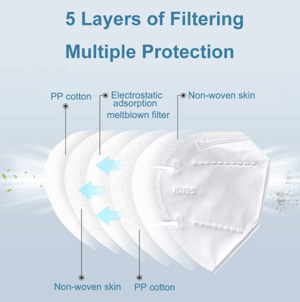 Buy 1 Box Get 1 Box Free: 5 Layers KN95 Protective Face Mask (20PCS/BOX)
