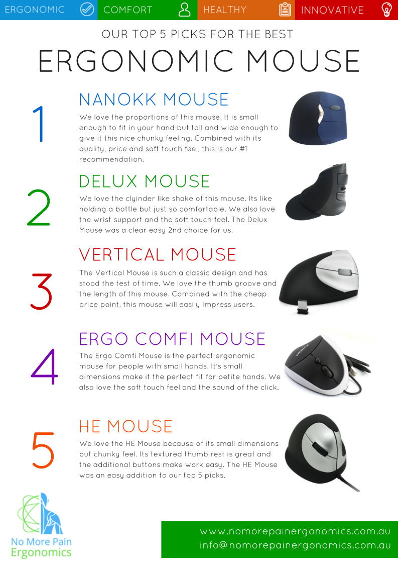 Our Top 10 Must Have Baby Items: Our Top 5 Picks For Best Ergonomic Mouse
