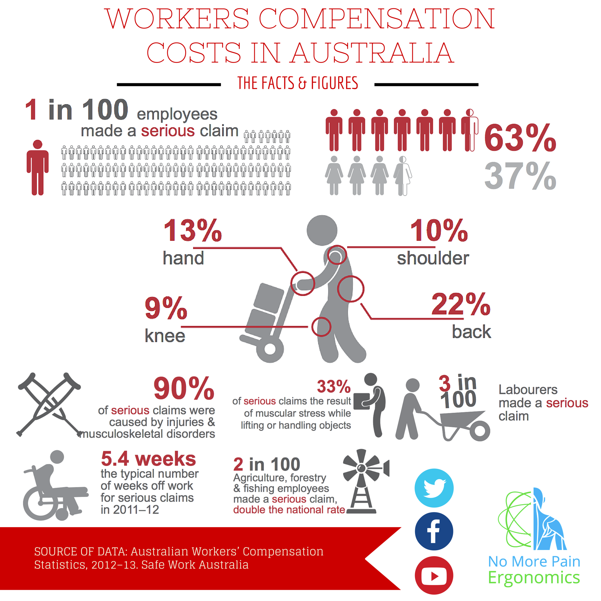 Infographic Workers Compensation Stats In Australia