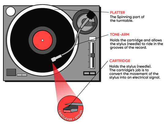 parts-of-a-turntable-how-it-works