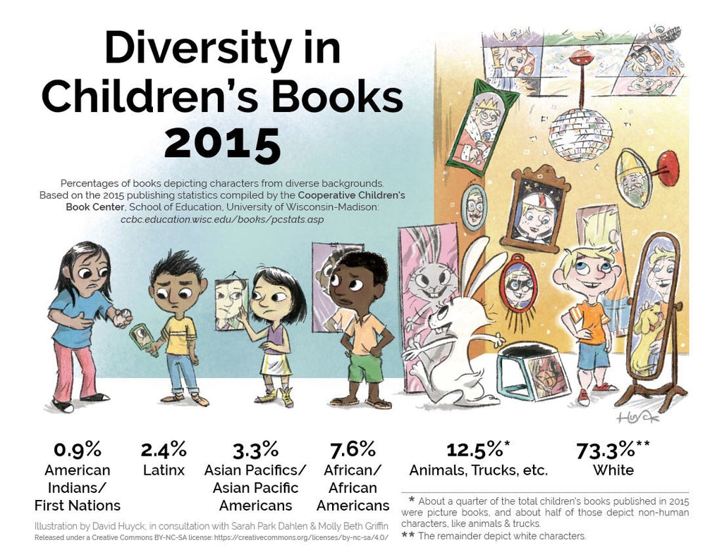 New Stats in Diversity in Children's Books