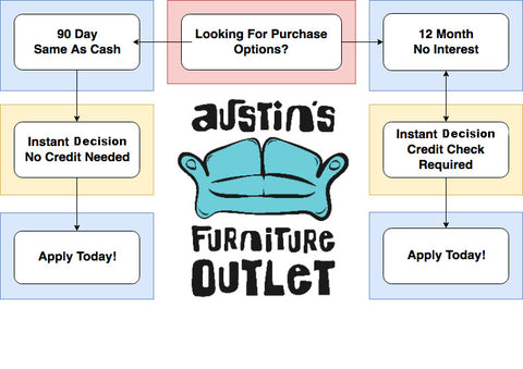 Financing And Payment Options Austin S Furniture Outlet