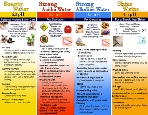 Download Kangen Water Uses Chart