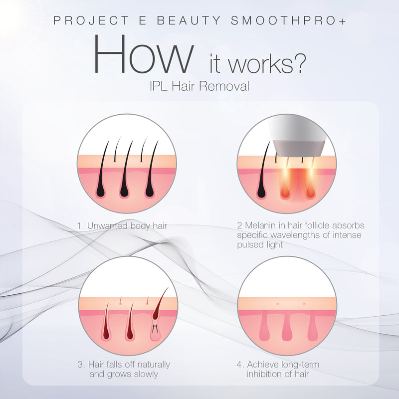 SmoothPro+ IPL Hair Removal Device | FDA Cleared Laser Hair Removal for Women and Men 300,000 Flashes Permanent Painless Facial & Body Professional Hair Removal Treatment Home Use