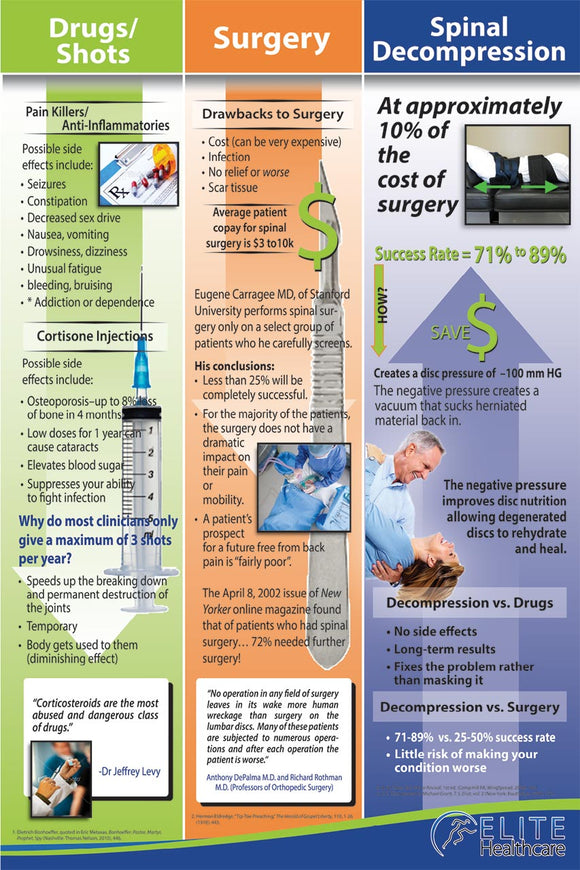 Surgery/Pills/Decompression Poster