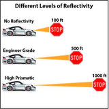 Different Levels of sign reflectivity.