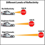 different levels of sign reflectivity