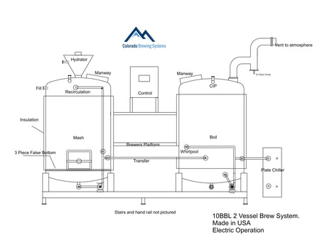NEW - 10BBL 2 vessel skid mounted brewhouse - turnkey system