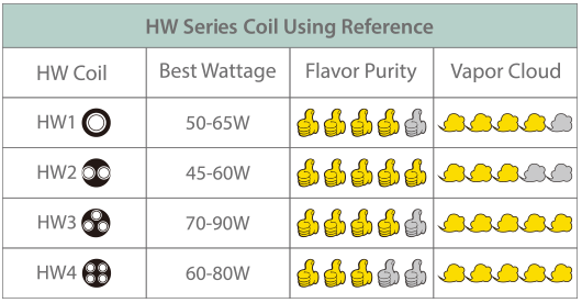 Eleaf HW Series Heads and Replacement Coils